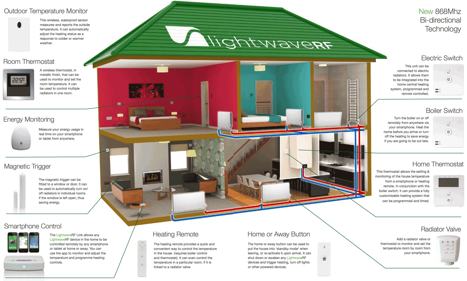 LightwaveRF Heating Control Overview