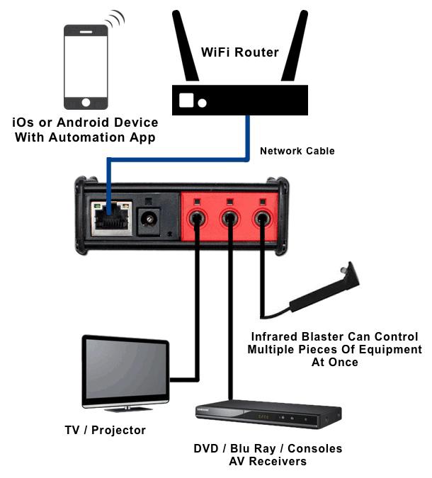 Global Caché iTach IP2IR Diagram