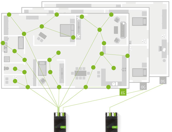 loxone tree reduces smart home wiring requirements by up to 80 automated home
