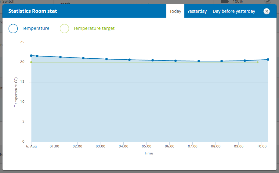 Devolo Home Smart Home Heating - Room Stat Graph