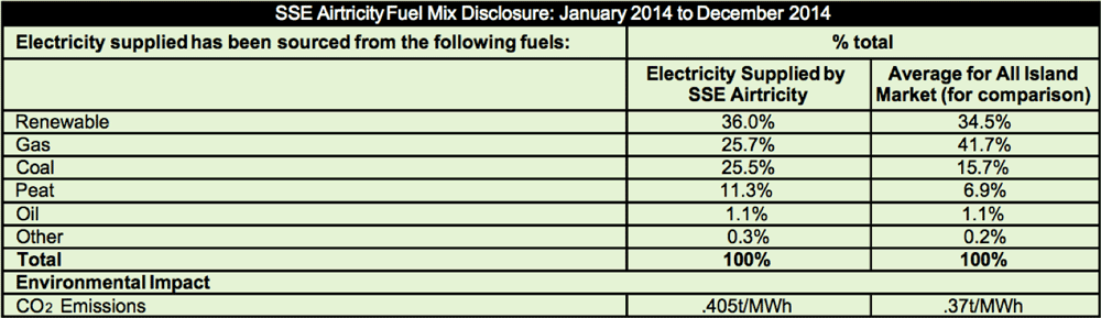 SSE Electricity - Source Beakdown