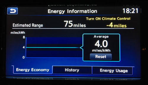 Nissan Leaf - 4 Miles per kWh