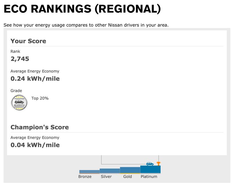 Nissan Leaf - Regional Eco Ranking