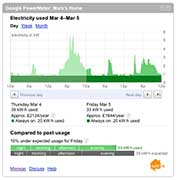 AlertMe  Energy with Google Powermeter