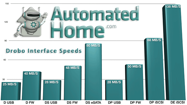 Drobo, Drobo S, DroboPro and DroboElite interface speeds compared