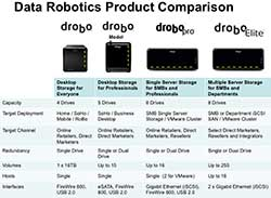 Drobo Product Range Feature Table