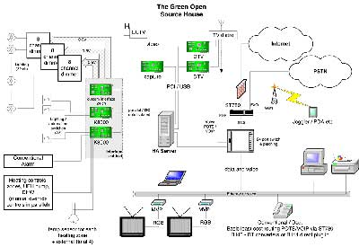 Green Open Source Home Configuration